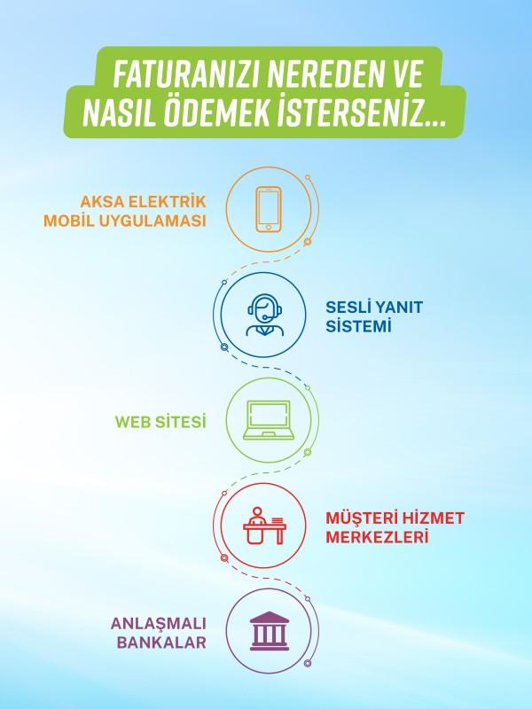 Aksa Elektrik Ödeme Kanalları
